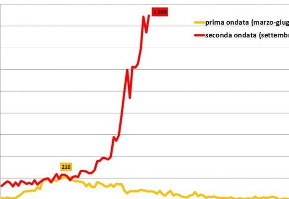 Nel Lazio 1700 positivi covid, 122 nella Asl Roma5